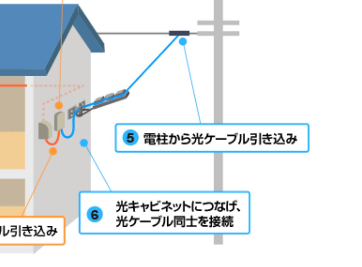 NURO光戸建のファイバー線引き込み工事の様子
