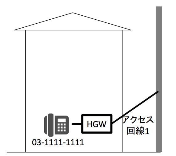 アクセス回線とHGW接続中