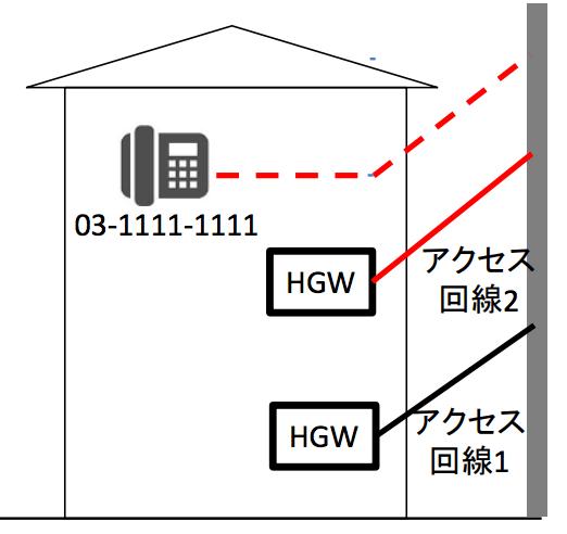 新規アクセス回線を工事する