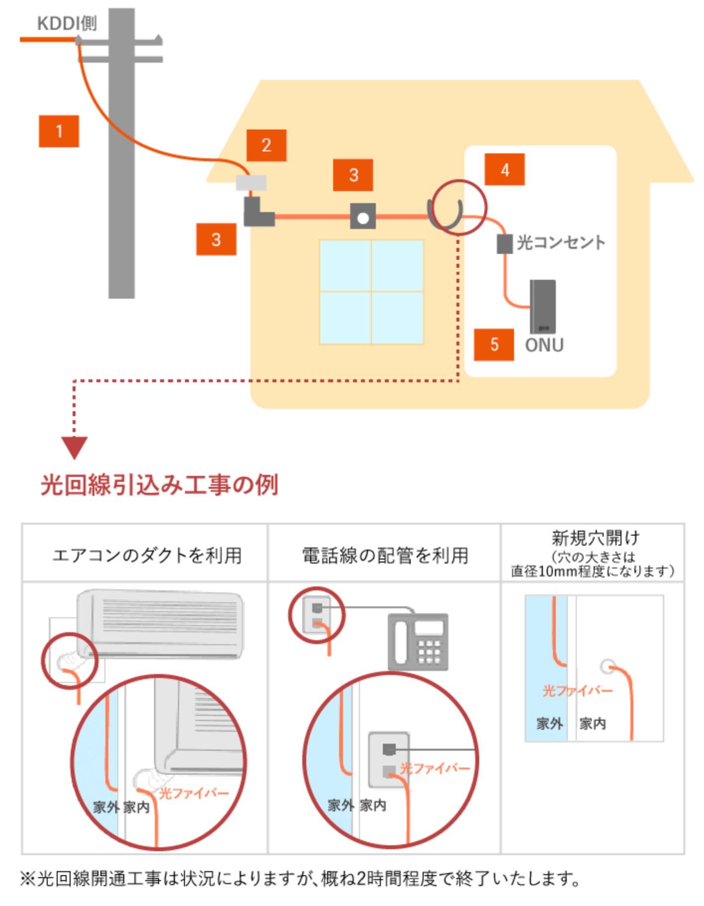 光回線工事の流れ図解