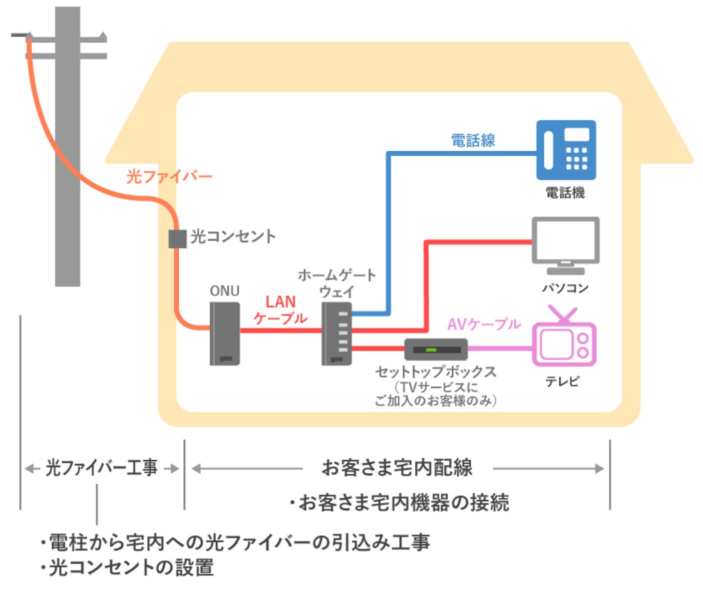 宅内配線のイメージ図