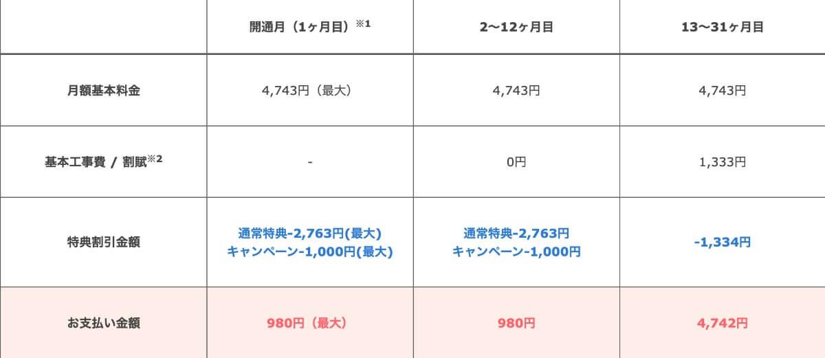 980円キャンペーン表
