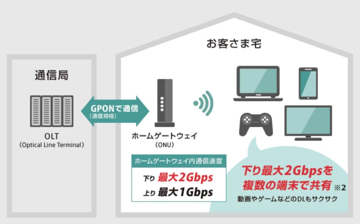 G-PONの図