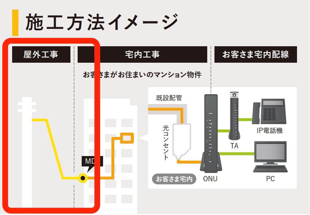 NURO光1回目の宅外工事図