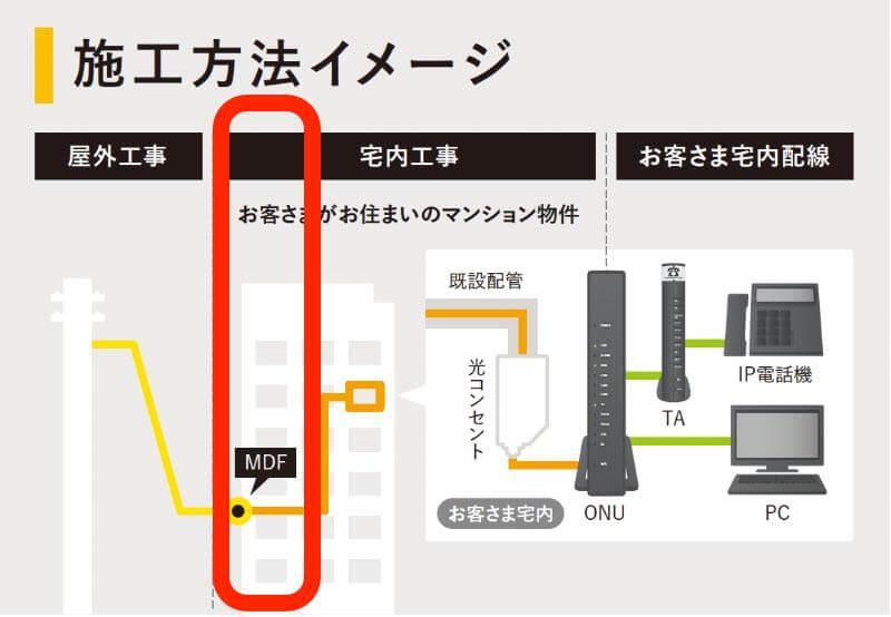 NURO光設備構築工事の図