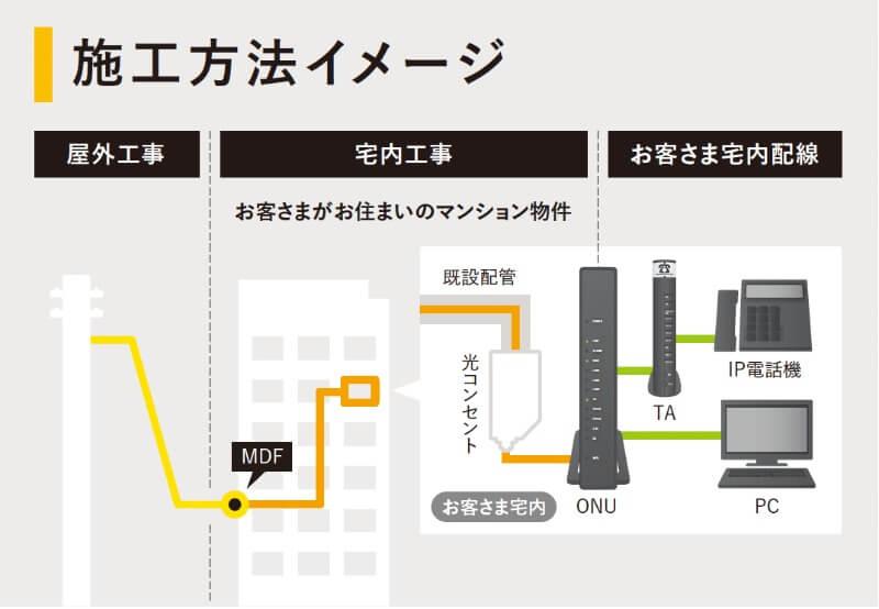 NURO光マンション工事のイメージ