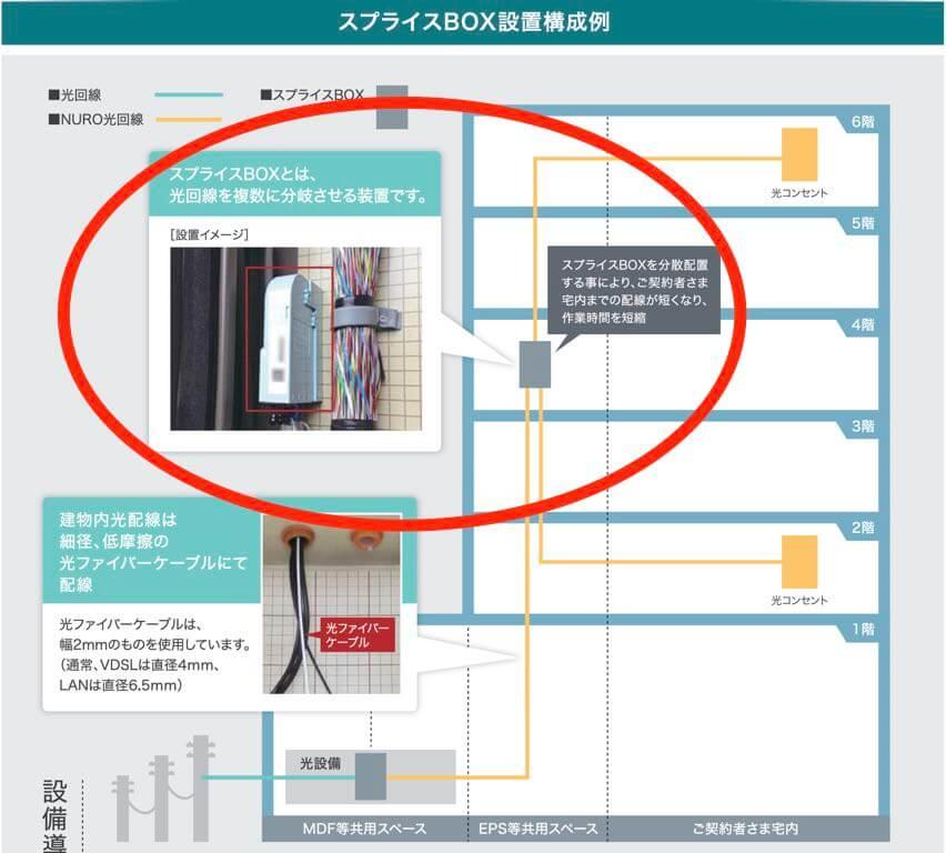 スプライスBOXの図