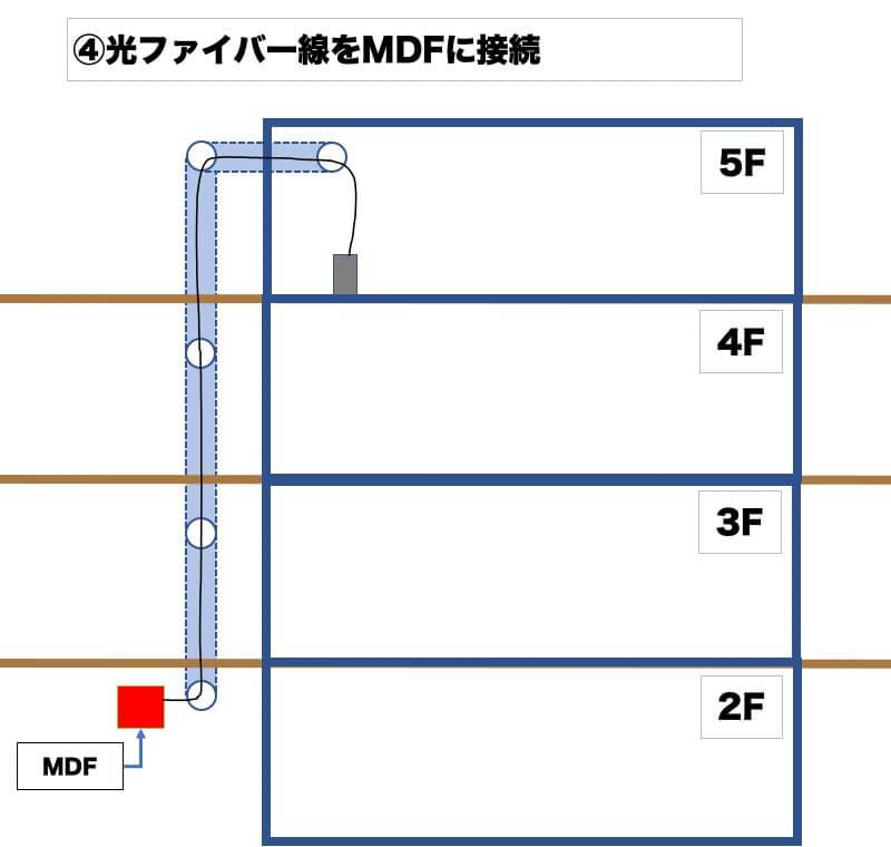 配線をMDFに接続する図